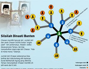 File Silsilah Ratu Banten